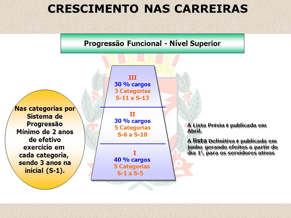 Departamento de Recursos Humanos - DRH CONCEITOS APLICADOS NO CRESCIMENTO NA CARREIRA PROMOÇÃO NÍVEL SUPERIOR - é a elevação do servidor na carreira de um nível para o imediatamente superior da respectiva carreira, mediante enquadramento, observados os seguintes critérios: - Do nível I para o nível II e do nível II para o nível III: - tempo mínimo de 2 anos na última categoria do nível; - resultado da avaliação de desempenho; - certificado de curso de especialização, mestrado ou doutorado, correlacionados com a área de atuação, totalizando no mínimo 360 horas.