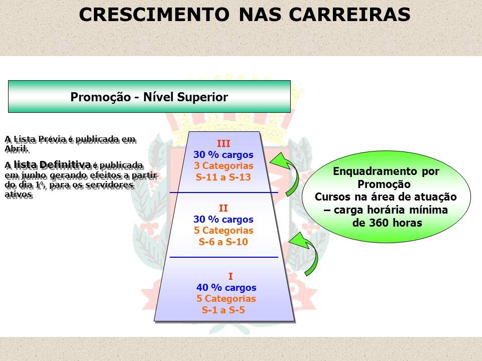 CRESCIMENTO NAS CARREIRAS Departamento de Recursos Humanos - DRH Promoção - Nível Superior Enquadramento por Promoção Cursos na área de atuação – carg