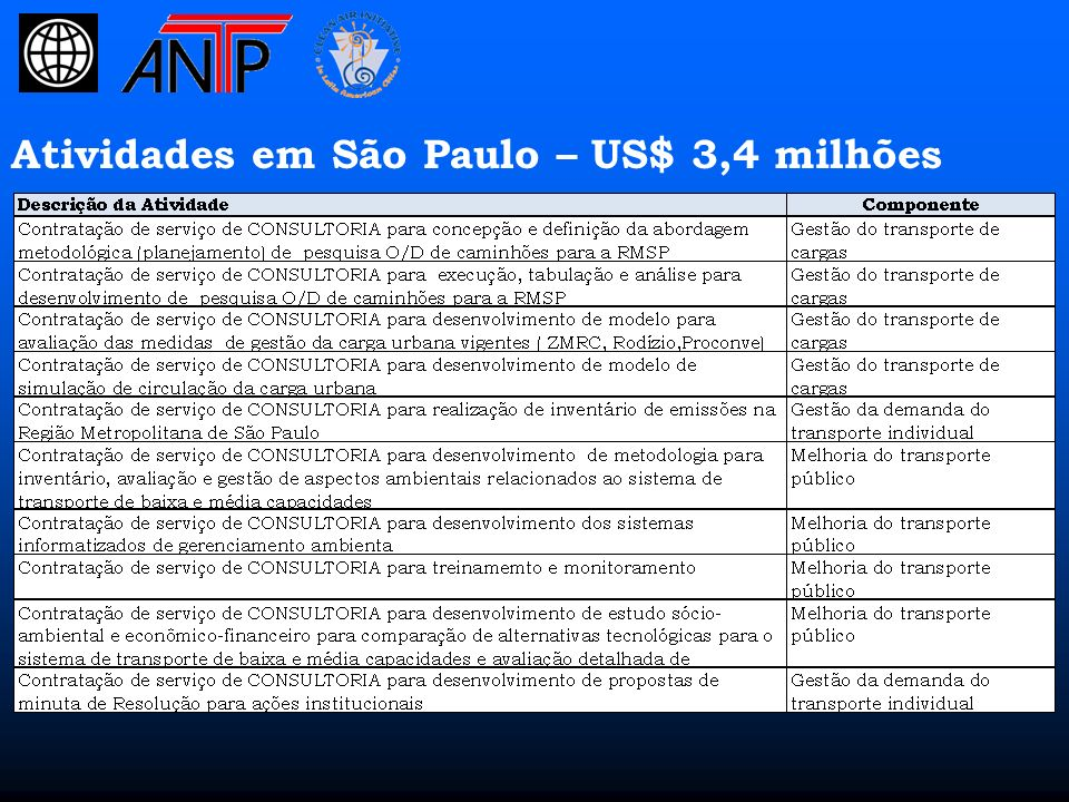 Atividades em São Paulo – US$ 3,4 milhões