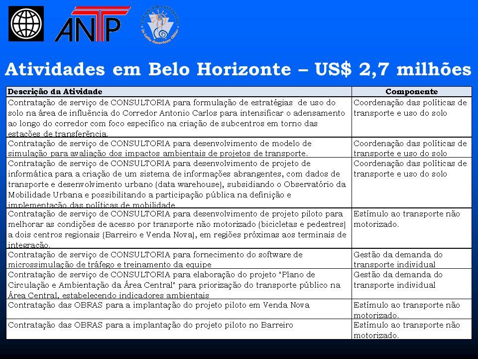 Atividades em Curitiba– US$ 2,1 milhões