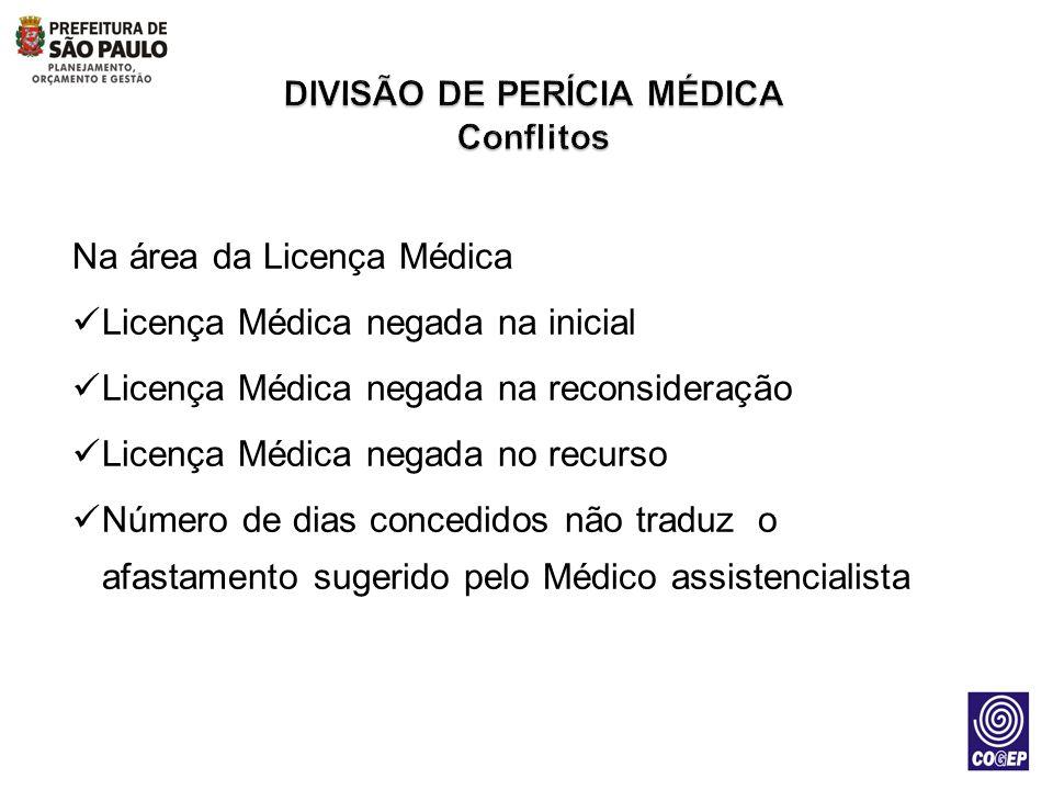 Na área da Licença Médica Licença Médica negada na inicial Licença Médica negada na reconsideração Licença Médica negada no recurso Número de dias con