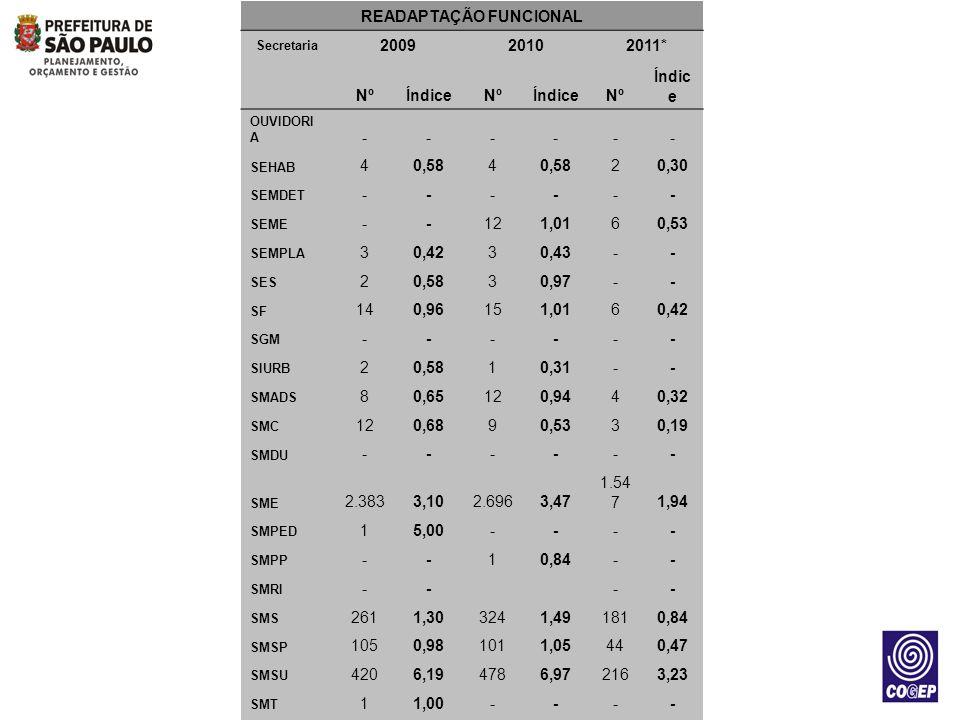 READAPTAÇÃO FUNCIONAL Secretaria 200920102011* NºÍndiceNºÍndiceNº Índic e OUVIDORI A ------ SEHAB 40,584 20,30 SEMDET ------ SEME --121,0160,53 SEMPLA