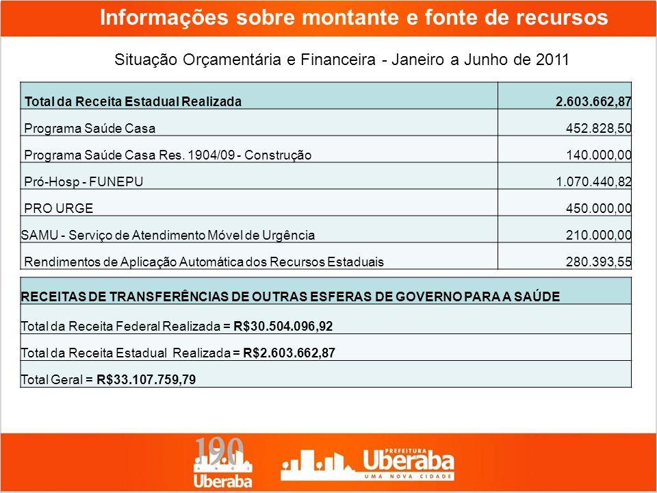 Informações sobre montante e fonte de recursos Situação Orçamentária e Financeira - Janeiro a Junho de 2011 Total da Receita Estadual Realizada2.603.6