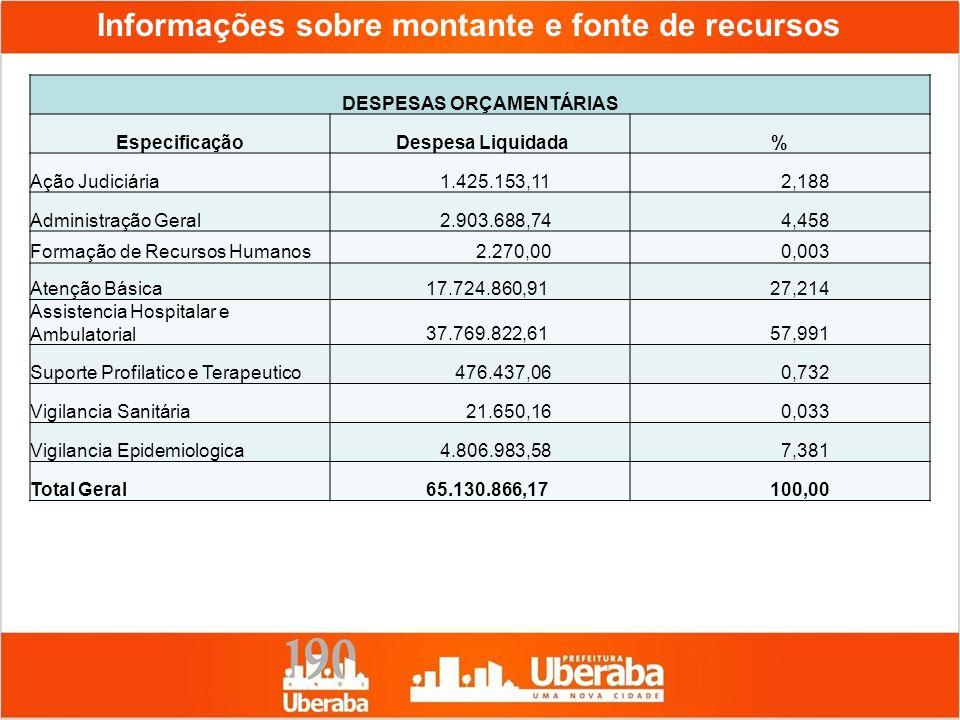 Informações sobre montante e fonte de recursos DESPESAS ORÇAMENTÁRIAS Especificação Despesa Liquidada% Ação Judiciária 1.425.153,11 2,188 Administraçã