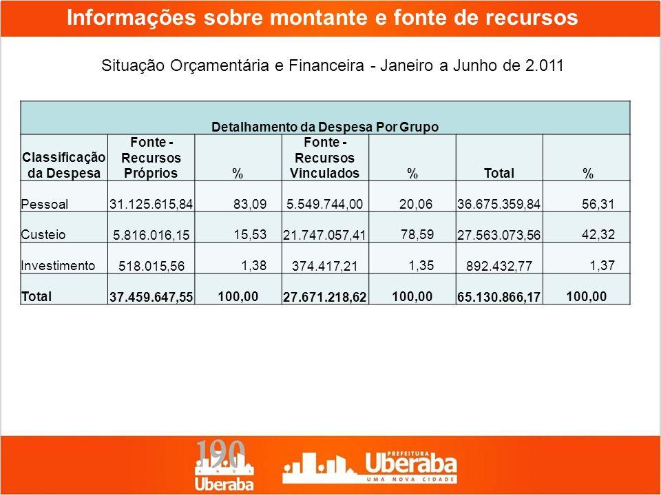 Informações sobre montante e fonte de recursos Situação Orçamentária e Financeira - Janeiro a Junho de 2.011 Detalhamento da Despesa Por Grupo Classif
