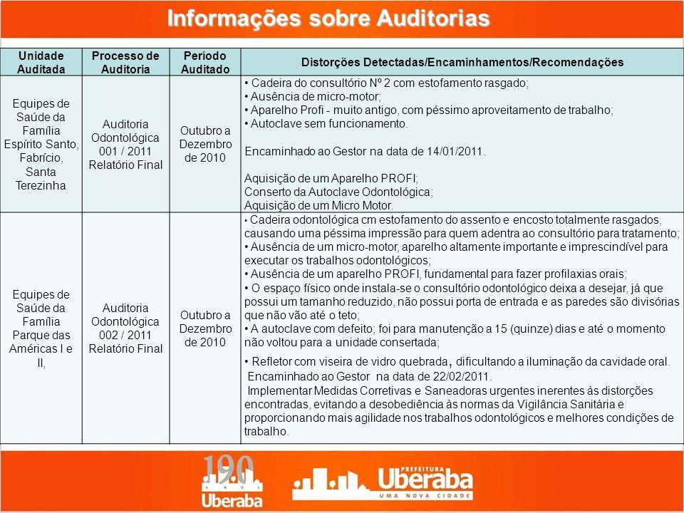 Informações sobre Auditorias Unidade Auditada Processo de Auditoria Período Auditado Distorções Detectadas/Encaminhamentos/Recomendações Equipes de Sa