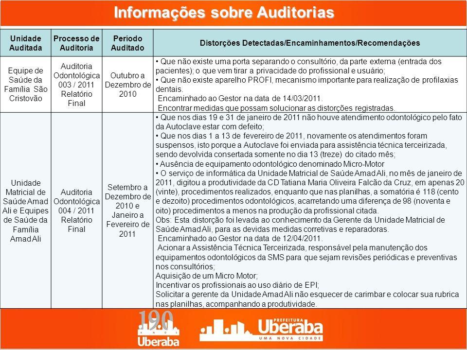 Informações sobre Auditorias Unidade Auditada Processo de Auditoria Período Auditado Distorções Detectadas/Encaminhamentos/Recomendações Equipe de Saú