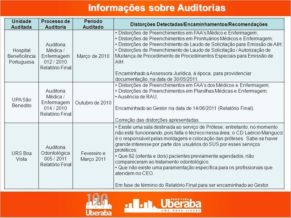 Informações sobre Auditorias Unidade Auditada Processo de Auditoria Período Auditado Distorções Detectadas/Encaminhamentos/Recomendações Hospital Bene