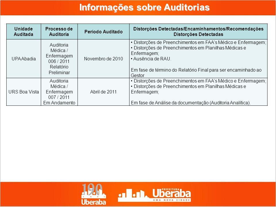 Informações sobre Auditorias Unidade Auditada Processo de Auditoria Período Auditado Distorções Detectadas/Encaminhamentos/Recomendações Distorções De