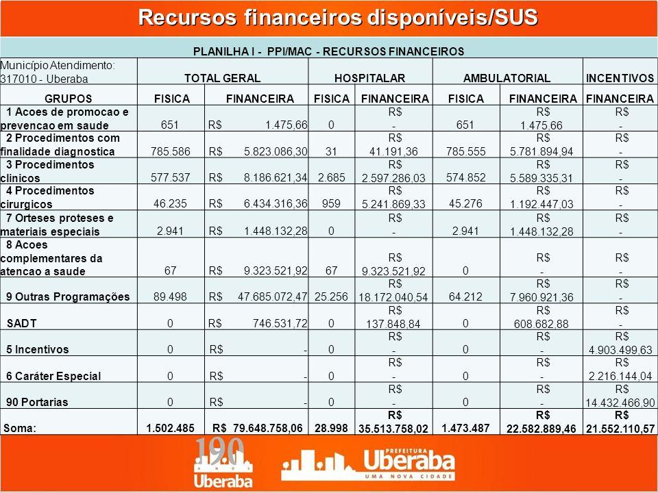 Recursos financeiros disponíveis/SUS PLANILHA I - PPI/MAC - RECURSOS FINANCEIROS Município Atendimento: 317010 - UberabaTOTAL GERALHOSPITALARAMBULATOR
