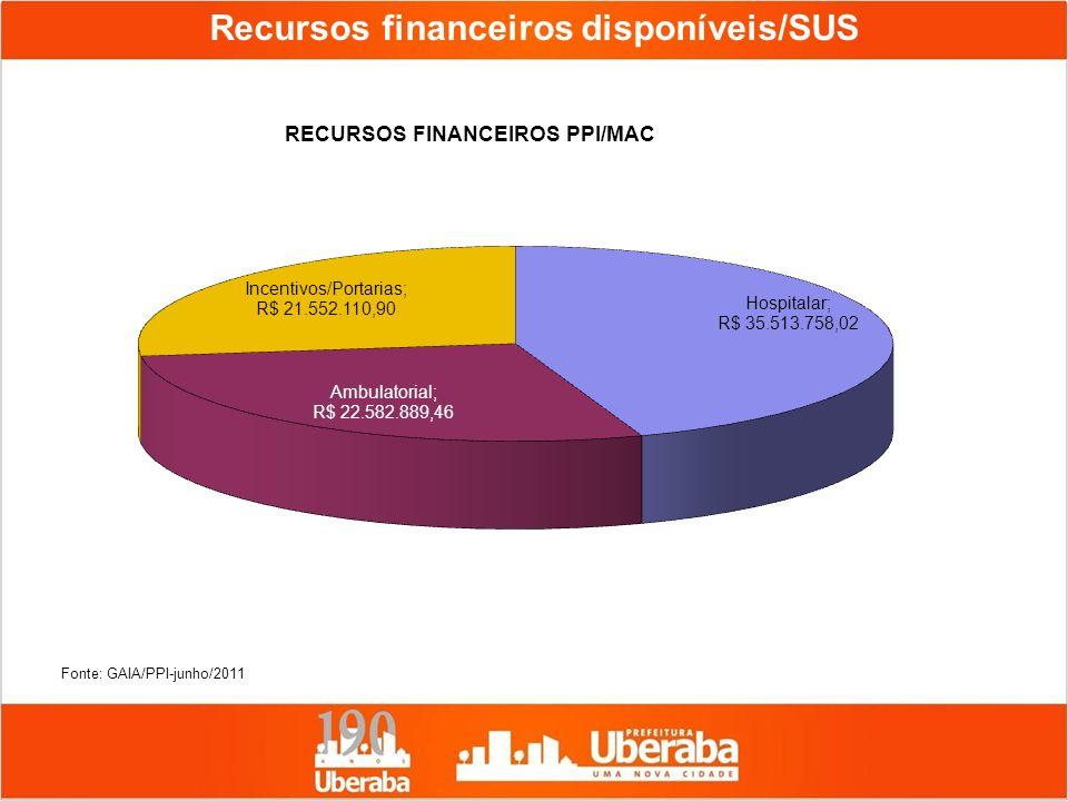 Recursos financeiros disponíveis/SUS Fonte: GAIA/PPI-junho/2011
