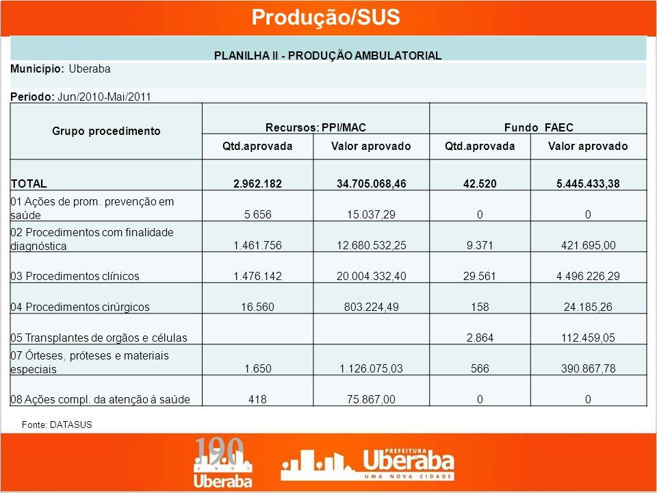 PLANILHA II - PRODUÇÃO AMBULATORIAL Município: Uberaba Período: Jun/2010-Mai/2011 Grupo procedimento Recursos: PPI/MAC Fundo FAEC Qtd.aprovadaValor ap