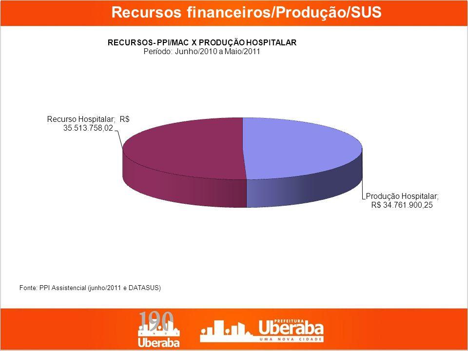 Recursos financeiros/Produção/SUS Fonte: PPI Assistencial (junho/2011 e DATASUS)