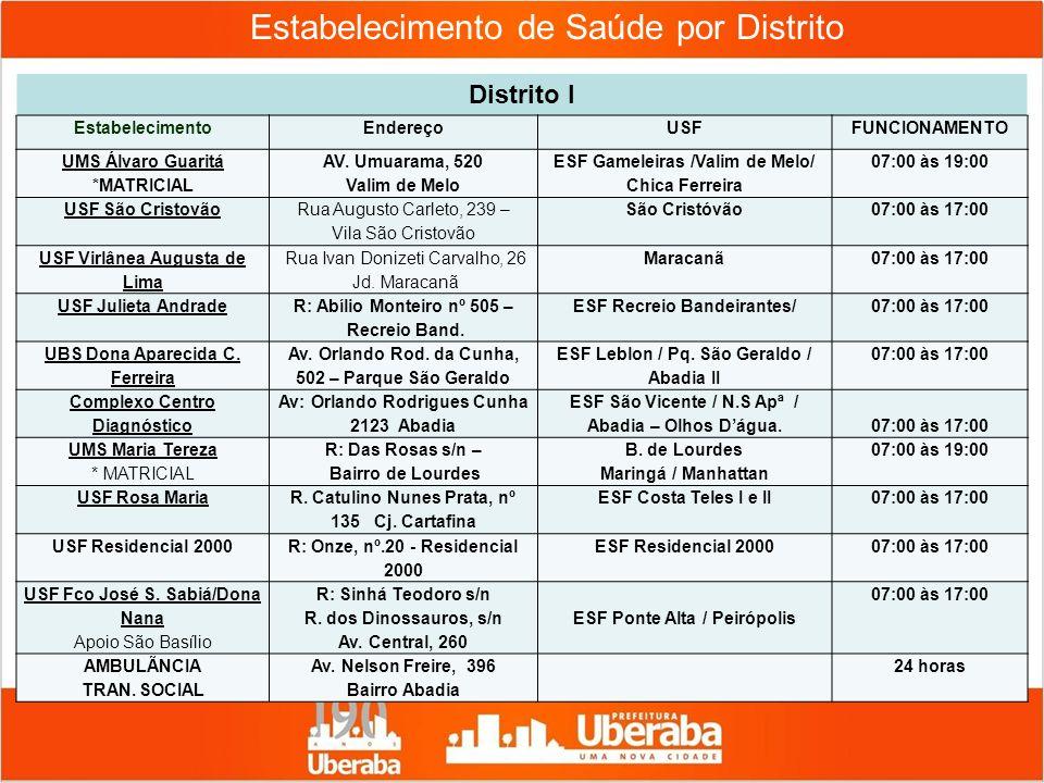 Estabelecimento de Saúde por Distrito Distrito I EstabelecimentoEndereçoUSFFUNCIONAMENTO UMS Álvaro Guaritá *MATRICIAL AV. Umuarama, 520 Valim de Melo