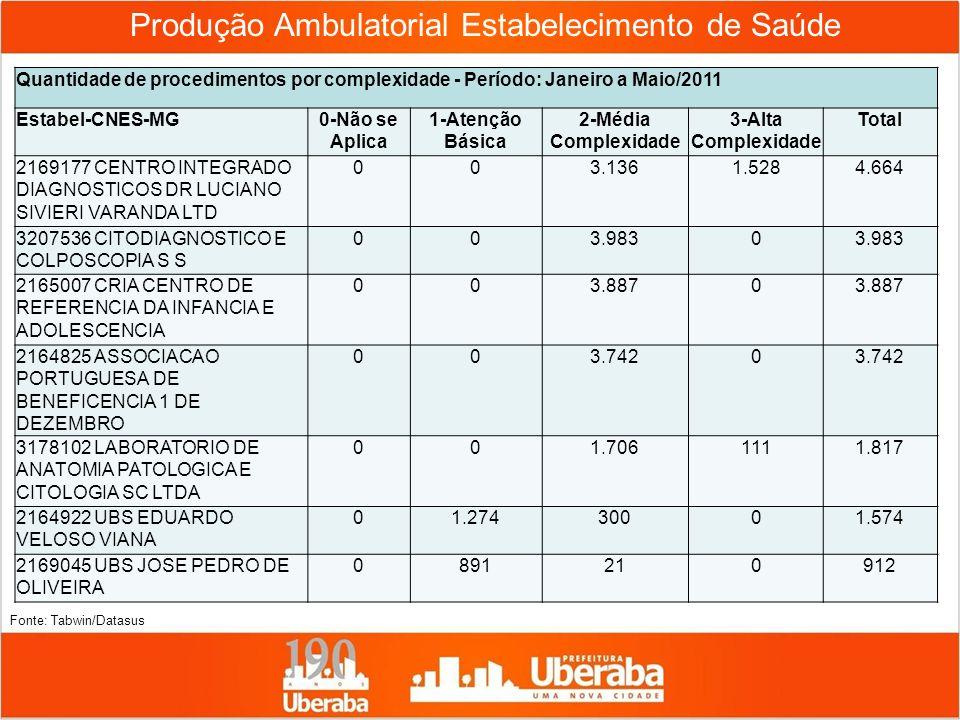 Produção Ambulatorial Estabelecimento de Saúde Quantidade de procedimentos por complexidade - Período: Janeiro a Maio/2011 Estabel-CNES-MG0-Não se Apl