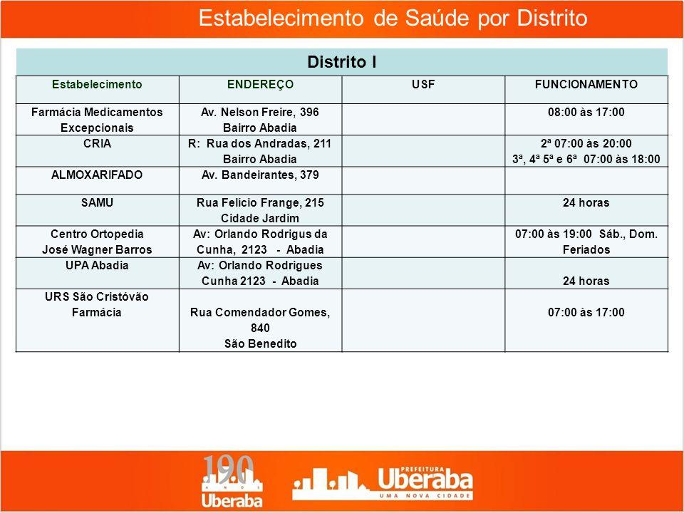 Estabelecimento de Saúde por Distrito Distrito I EstabelecimentoENDEREÇOUSFFUNCIONAMENTO Farmácia Medicamentos Excepcionais Av. Nelson Freire, 396 Bai