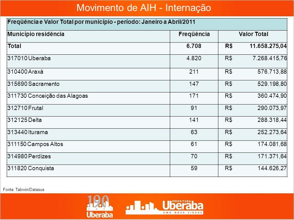 Movimento de AIH - Internação Freqüência e Valor Total por município - período: Janeiro a Abril/2011 Município residênciaFreqüência Valor Total Total6