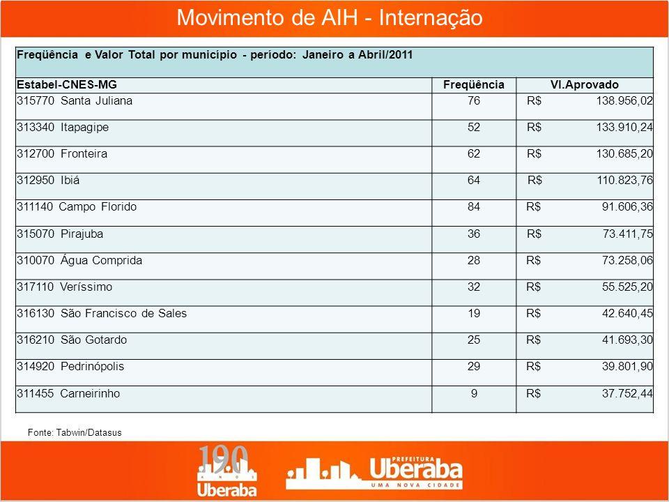 Movimento de AIH - Internação Freqüência e Valor Total por município - período: Janeiro a Abril/2011 Estabel-CNES-MGFreqüênciaVl.Aprovado 315770 Santa