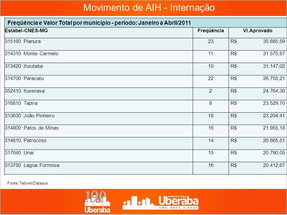 Movimento de AIH - Internação Freqüência e Valor Total por município - período: Janeiro a Abril/2011 Estabel-CNES-MGFreqüênciaVl.Aprovado 315160 Planu