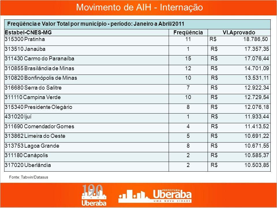 Movimento de AIH - Internação Freqüência e Valor Total por município - período: Janeiro a Abril/2011 Estabel-CNES-MGFreqüênciaVl.Aprovado 315300 Prati