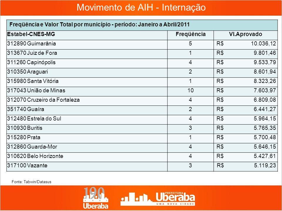 Movimento de AIH - Internação Freqüência e Valor Total por município - período: Janeiro a Abril/2011 Estabel-CNES-MGFreqüênciaVl.Aprovado 312890 Guima