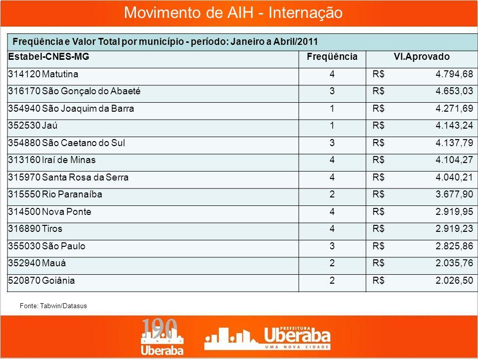 Movimento de AIH - Internação Freqüência e Valor Total por município - período: Janeiro a Abril/2011 Estabel-CNES-MGFreqüênciaVl.Aprovado 314120 Matut