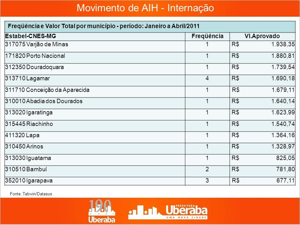 Movimento de AIH - Internação Freqüência e Valor Total por município - período: Janeiro a Abril/2011 Estabel-CNES-MGFreqüênciaVl.Aprovado 317075 Varjã