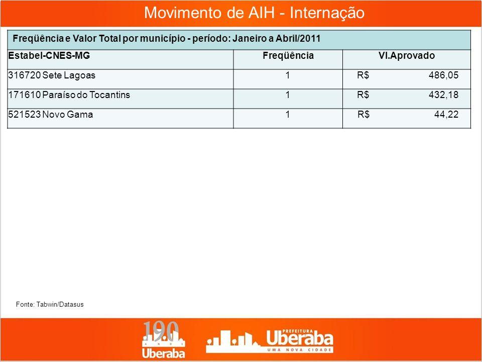 Movimento de AIH - Internação Freqüência e Valor Total por município - período: Janeiro a Abril/2011 Estabel-CNES-MGFreqüênciaVl.Aprovado 316720 Sete