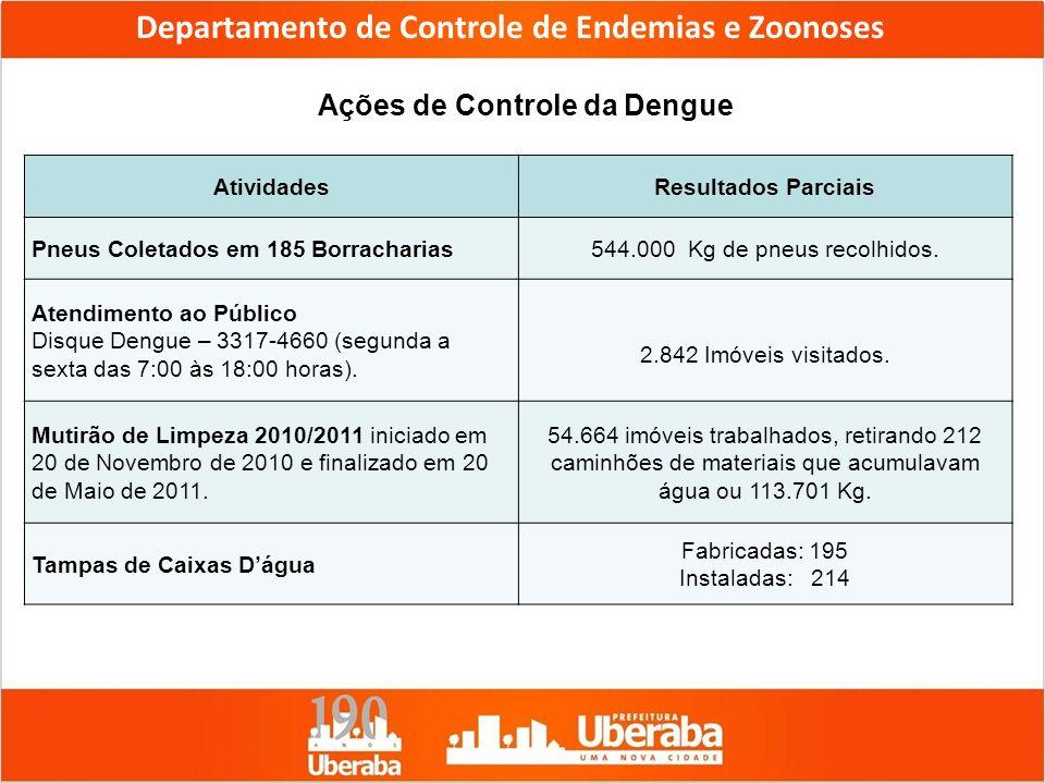 AtividadesResultados Parciais Pneus Coletados em 185 Borracharias544.000 Kg de pneus recolhidos. Atendimento ao Público Disque Dengue – 3317-4660 (seg
