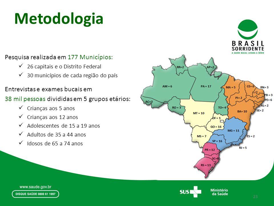 Metodologia Pesquisa realizada em 177 Municípios: 26 capitais e o Distrito Federal 30 municípios de cada região do país Entrevistas e exames bucais em