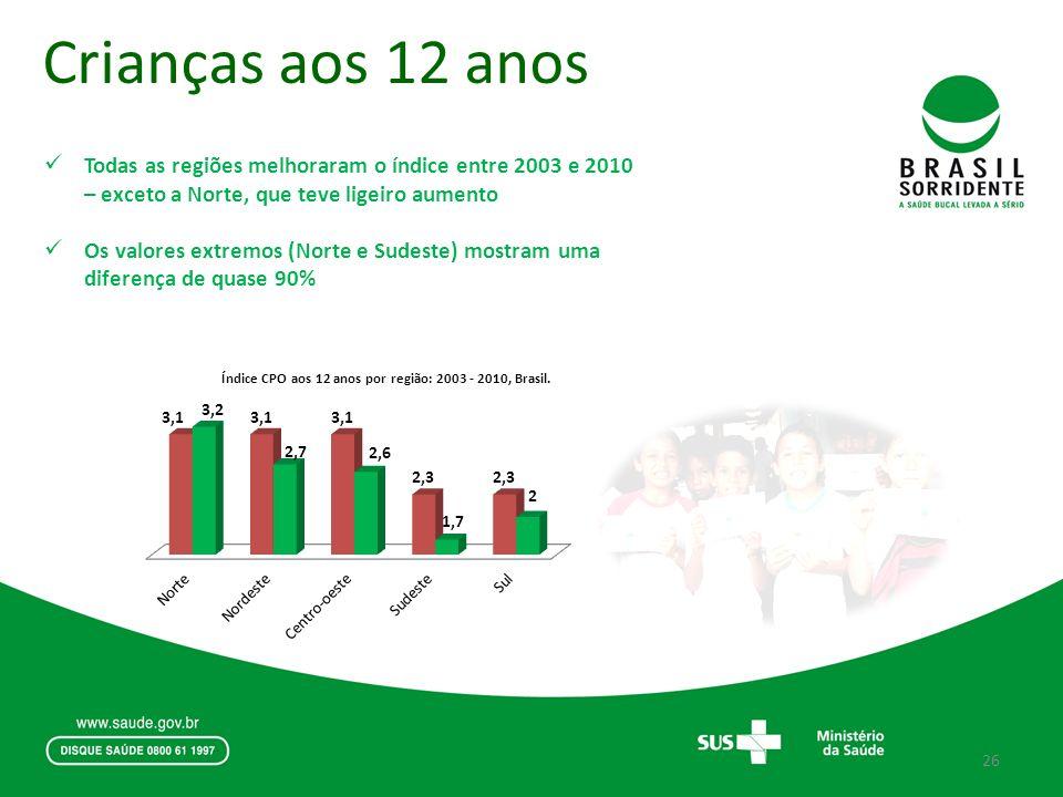 Crianças aos 12 anos Todas as regiões melhoraram o índice entre 2003 e 2010 – exceto a Norte, que teve ligeiro aumento Os valores extremos (Norte e Su