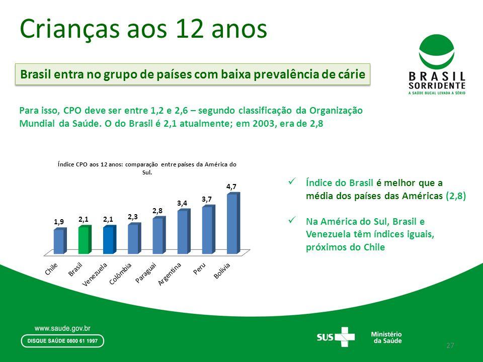 Crianças aos 12 anos Brasil entra no grupo de países com baixa prevalência de cárie Índice do Brasil é melhor que a média dos países das Américas (2,8