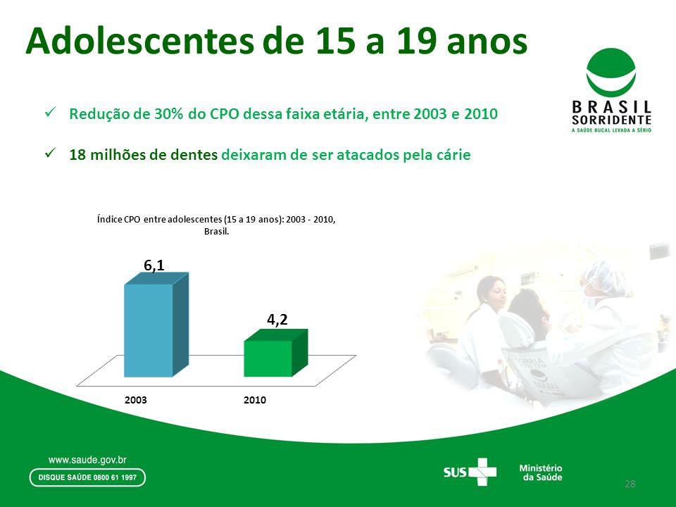 Adolescentes de 15 a 19 anos Redução de 30% do CPO dessa faixa etária, entre 2003 e 2010 18 milhões de dentes deixaram de ser atacados pela cárie 28