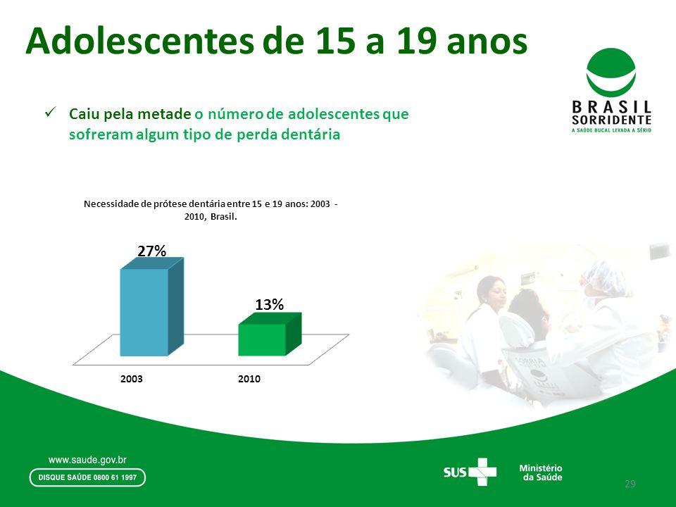 Adolescentes de 15 a 19 anos Caiu pela metade o número de adolescentes que sofreram algum tipo de perda dentária 29