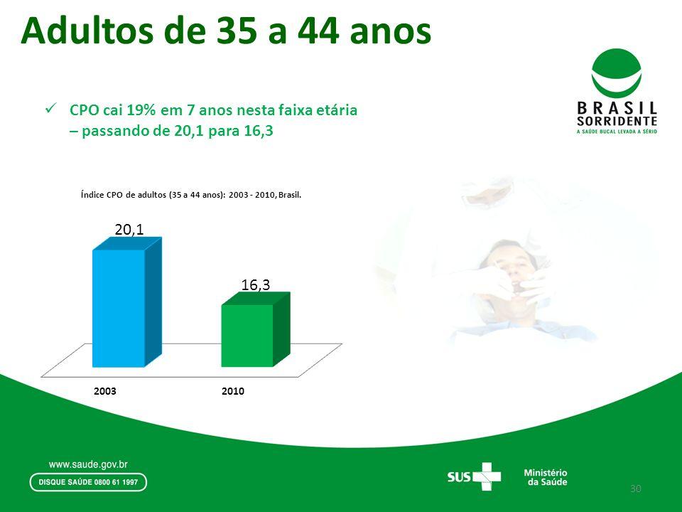 Adultos de 35 a 44 anos CPO cai 19% em 7 anos nesta faixa etária – passando de 20,1 para 16,3 30