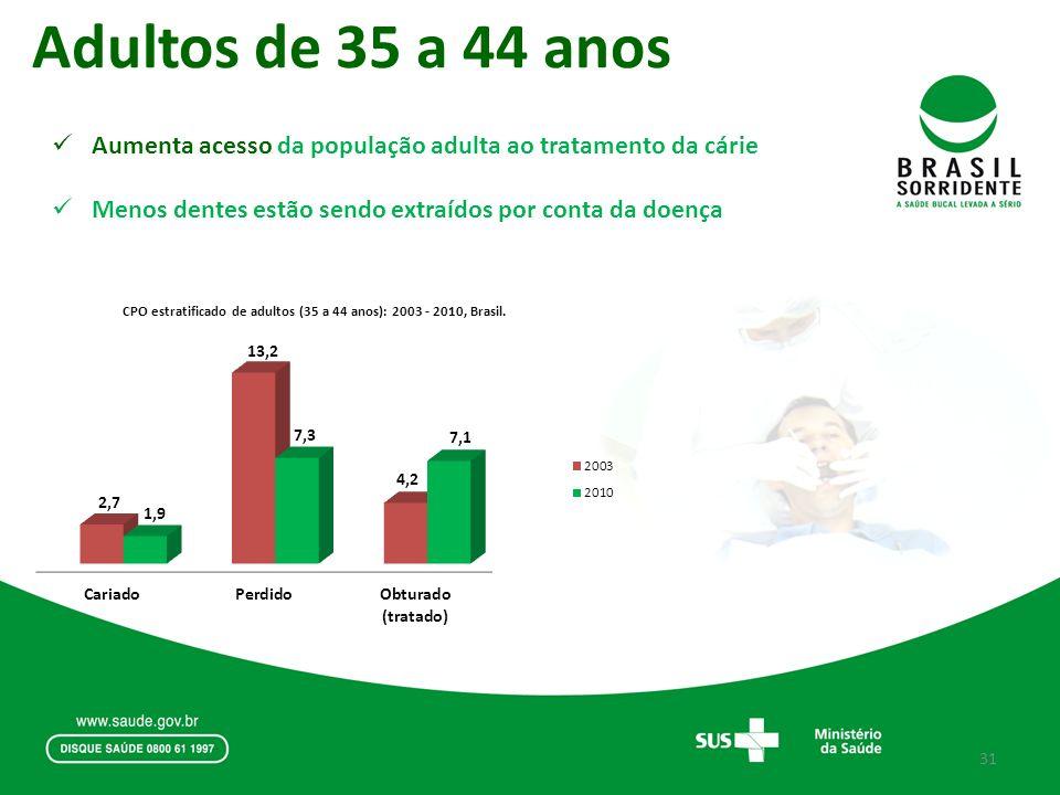 Aumenta acesso da população adulta ao tratamento da cárie Menos dentes estão sendo extraídos por conta da doença Adultos de 35 a 44 anos 31