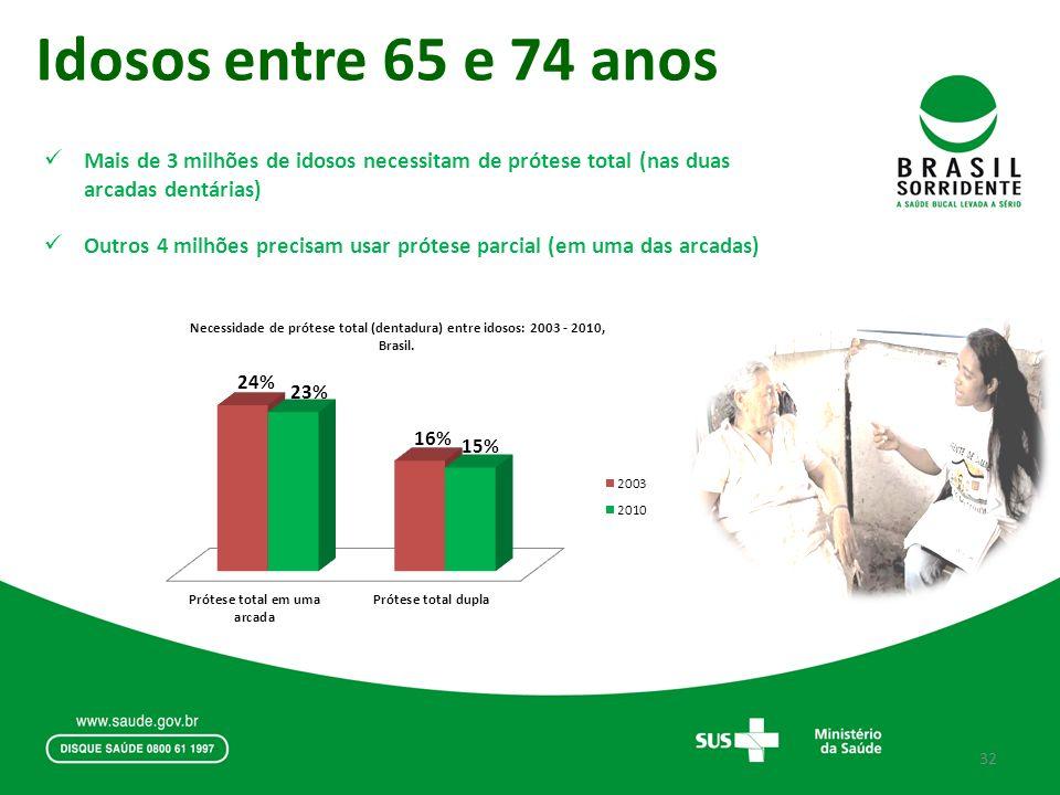 Idosos entre 65 e 74 anos Mais de 3 milhões de idosos necessitam de prótese total (nas duas arcadas dentárias) Outros 4 milhões precisam usar prótese