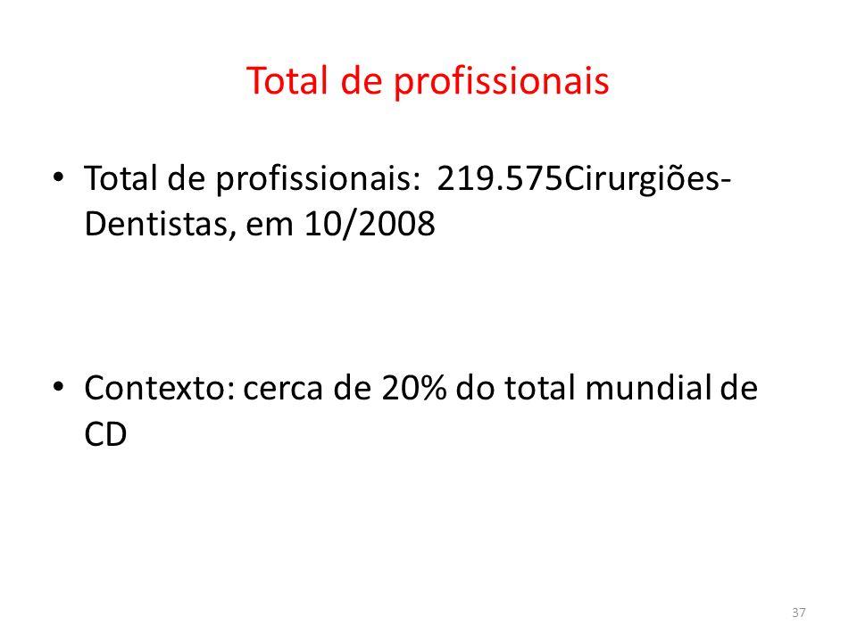 Total de profissionais Total de profissionais: 219.575Cirurgiões- Dentistas, em 10/2008 Contexto: cerca de 20% do total mundial de CD 37