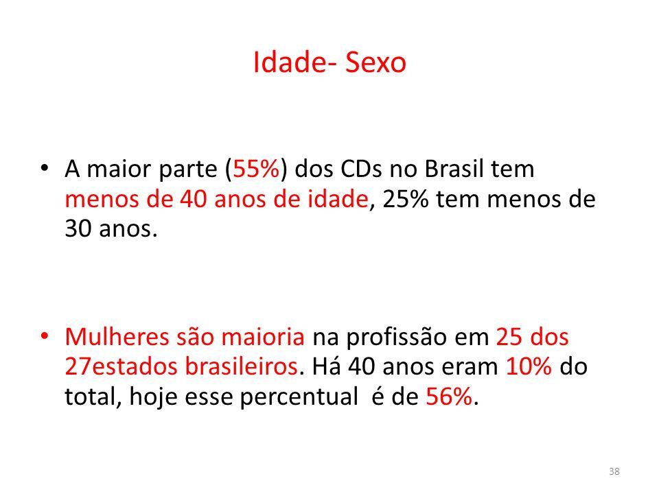 Idade- Sexo A maior parte (55%) dos CDs no Brasil tem menos de 40 anos de idade, 25% tem menos de 30 anos. Mulheres são maioria na profissão em 25 dos
