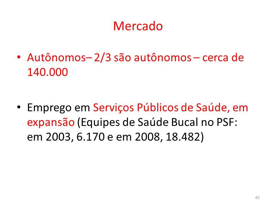 Mercado Autônomos– 2/3 são autônomos – cerca de 140.000 Emprego em Serviços Públicos de Saúde, em expansão (Equipes de Saúde Bucal no PSF: em 2003, 6.