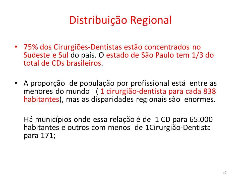Distribuição Regional 75% dos Cirurgiões-Dentistas estão concentrados no Sudeste e Sul do país. O estado de São Paulo tem 1/3 do total de CDs brasilei
