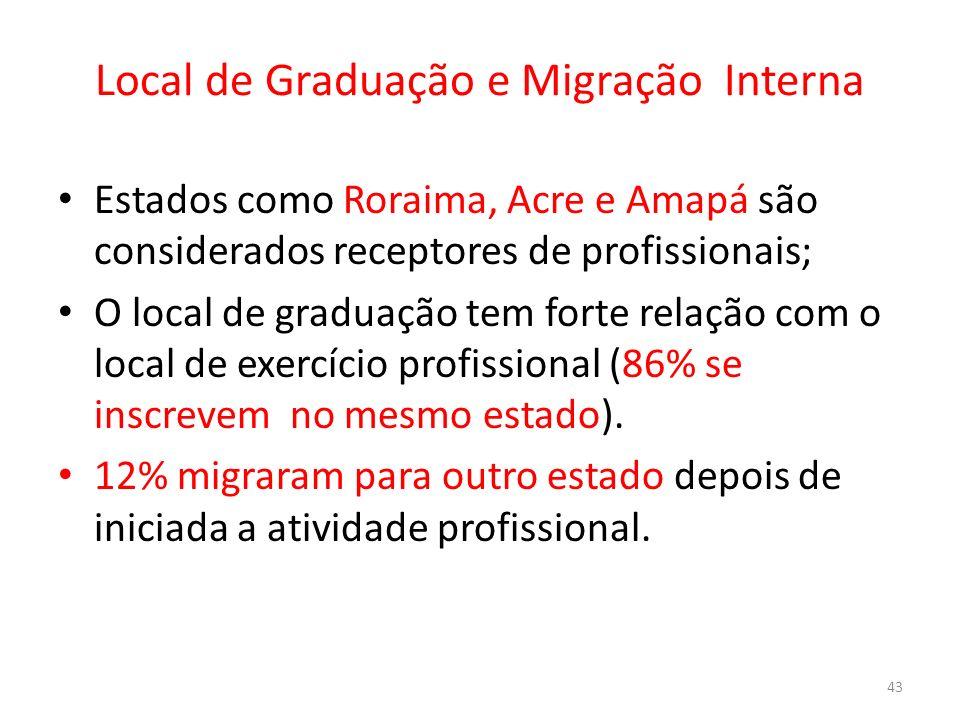 Local de Graduação e Migração Interna Estados como Roraima, Acre e Amapá são considerados receptores de profissionais; O local de graduação tem forte