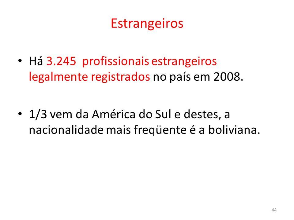 Estrangeiros Há 3.245 profissionais estrangeiros legalmente registrados no país em 2008. 1/3 vem da América do Sul e destes, a nacionalidade mais freq