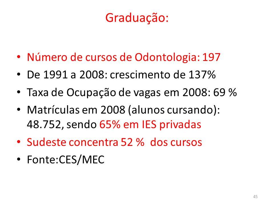 Graduação: Número de cursos de Odontologia: 197 De 1991 a 2008: crescimento de 137% Taxa de Ocupação de vagas em 2008: 69 % Matrículas em 2008 (alunos