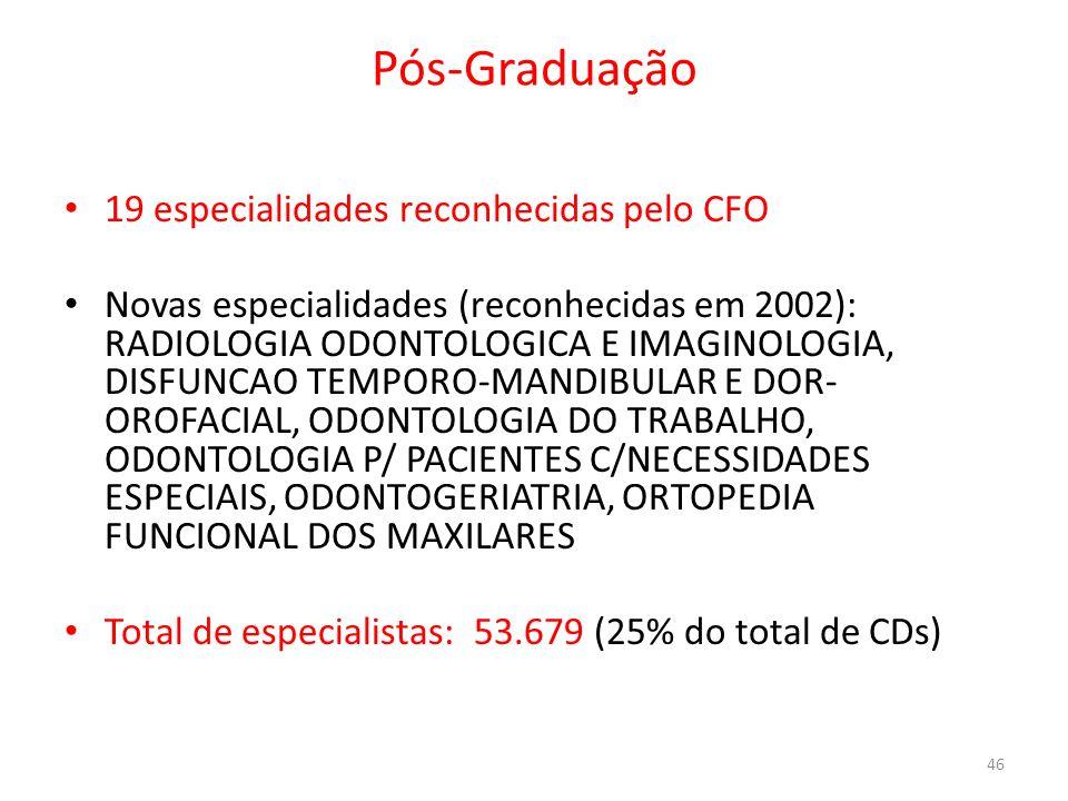 Pós-Graduação 19 especialidades reconhecidas pelo CFO Novas especialidades (reconhecidas em 2002): RADIOLOGIA ODONTOLOGICA E IMAGINOLOGIA, DISFUNCAO T