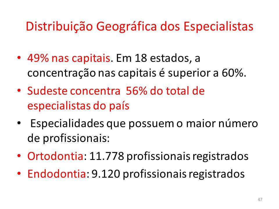 Distribuição Geográfica dos Especialistas 49% nas capitais. Em 18 estados, a concentração nas capitais é superior a 60%. Sudeste concentra 56% do tota