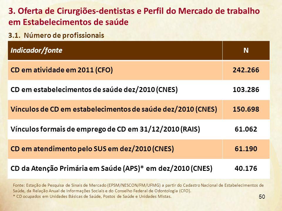 3.1. Número de profissionais 3. Oferta de Cirurgiões-dentistas e Perfil do Mercado de trabalho em Estabelecimentos de saúde Indicador/fonteN CD em ati