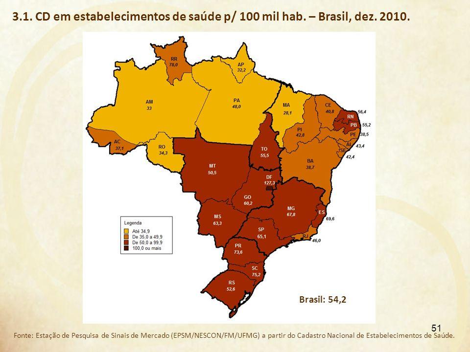 3.1. CD em estabelecimentos de saúde p/ 100 mil hab. – Brasil, dez. 2010. Fonte: Estação de Pesquisa de Sinais de Mercado (EPSM/NESCON/FM/UFMG) a part