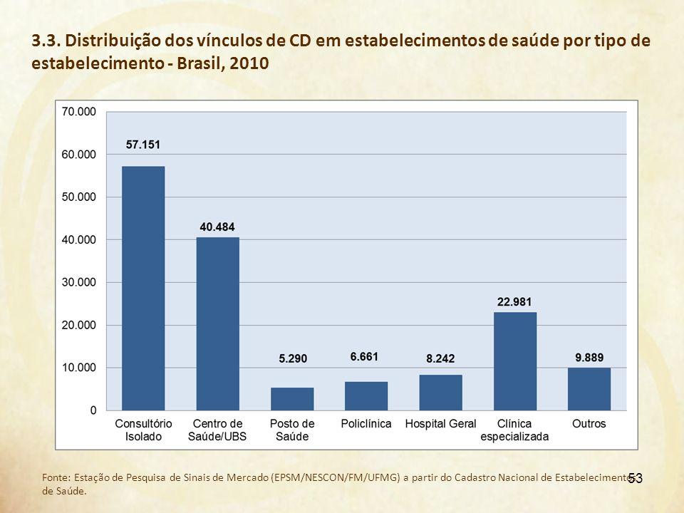 3.3. Distribuição dos vínculos de CD em estabelecimentos de saúde por tipo de estabelecimento - Brasil, 2010 Fonte: Estação de Pesquisa de Sinais de M