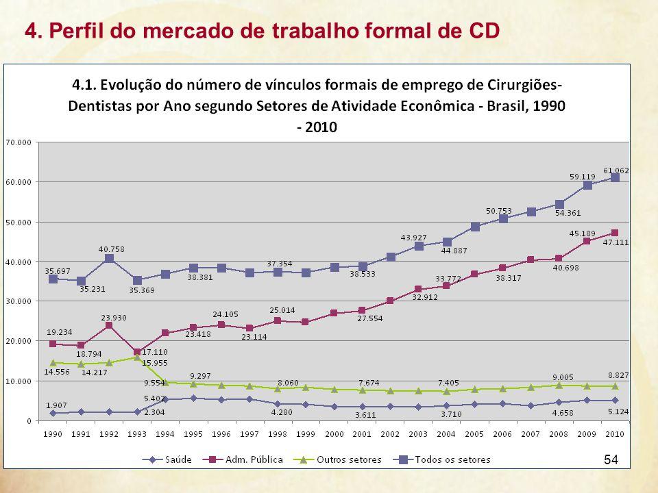 4. Perfil do mercado de trabalho formal de CD 54